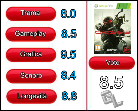 Template Recensione Crysis 3